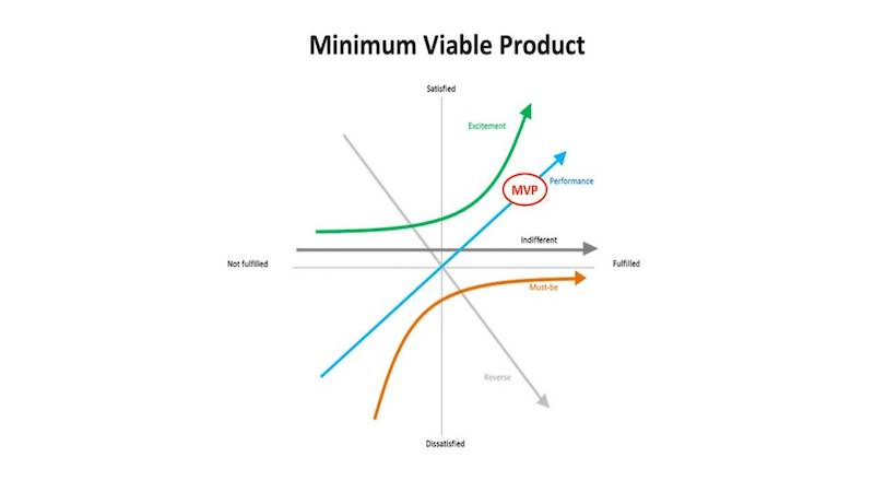 Minimum Viable Product – Why Startups Need an MVP