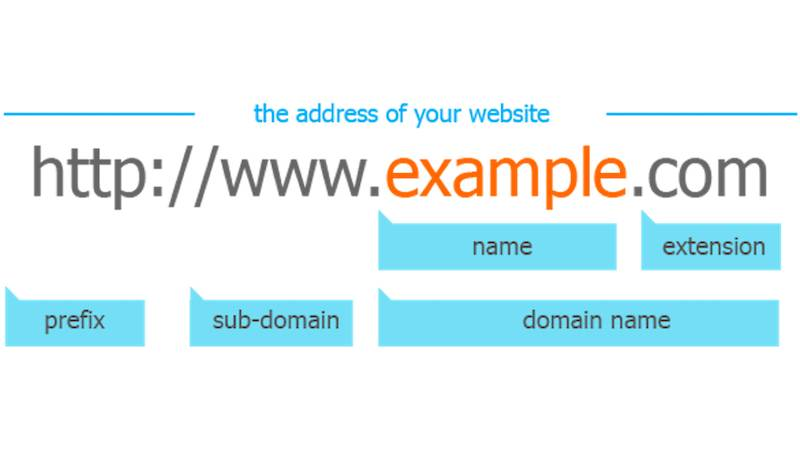 Startup Name – 10 Name Your Startup Steps